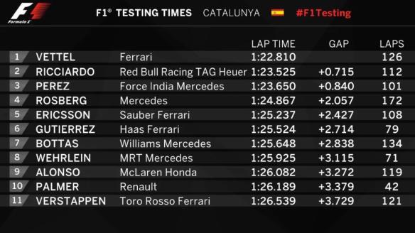 F1 Testing Times Catalunya