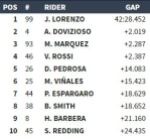 result seri 1 Qatar MotoGP 2016
