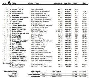 moto2 argentinagp result 2016