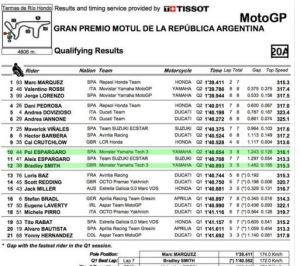 MotoGP Argentina Qualifying 2016 Full Result