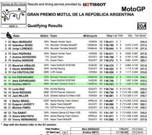 MotoGP Argentina Qualifying 2016 Full Result