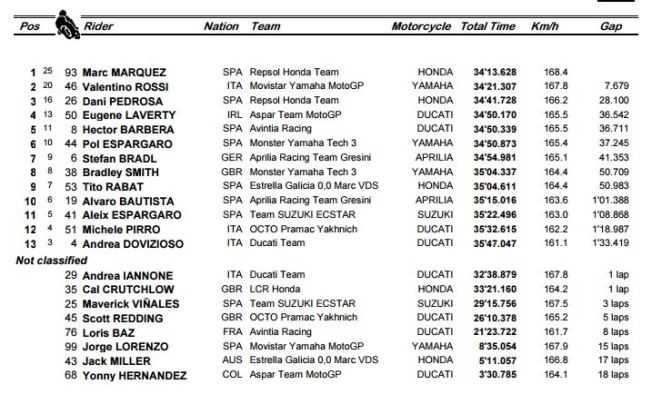 MotoGP Argentina Race Result 2016