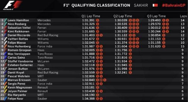 Qualifying Bahrain GP 2016